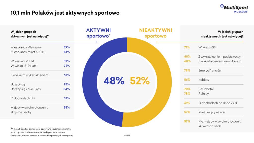 Infografika Polacy aktywni fizycznie i sportowo | Centrum prasowe Benefit Systems